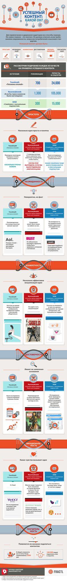 Контент, создание, статьи, контент-маркетинг, социальные сети, публикации, смайлы, инфографика