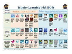 36 Core Teacher Apps For Inquiry Learning With iPads - TeachThought | iPads in Education | Scoop.it