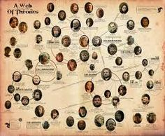 Image result for game of thrones facts
