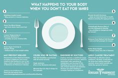 What Happens To Your Body When You Don't Eat For 16hrs