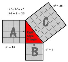 pythagoras s contribution in mathematics The pythagorean theorem, which states that the sum of the squares of each leg of a right triangle equals the square of the hypotenuse of the same.