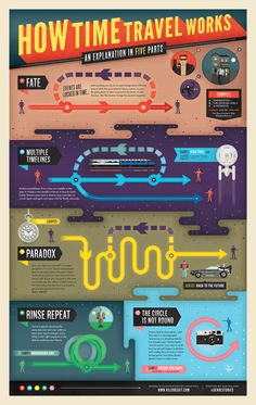 A chart that explains time travel in Lauren Beukes' The Shin.-A chart that explains time travel in Lauren Beukes' The Shining Girls An infograph about different rules of time travel and the consequences. The Shining, Theoretical Physics, Physics And Mathematics, Science Facts, Fun Facts, Life Science, Writing A Book, Writing Tips, Space Facts