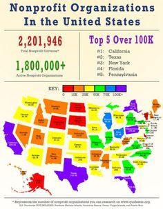Nonprofit Organizations in the U.S.