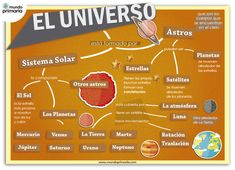 El universo Science Activities, Stop Motion, Solar System, Social Studies, Nasa, Physics, Diy And Crafts, Homeschool, Universe