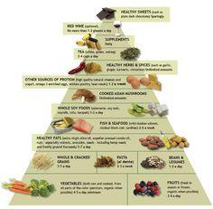 El Hierro Usted: La dieta antiinflamatoria