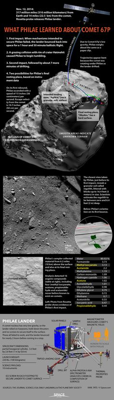Roundup of details from Philae's exploration of the comet. mhv