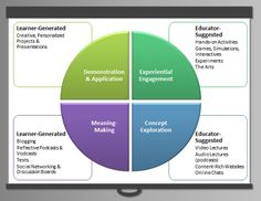 the flipped classroom | This model shows the Flipped Classroom as cyclical rather than pre ...