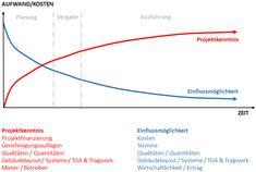 Projektkenntnis vs Einfluss
