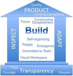 3 Pillars of scrum - The House of Scrum Values