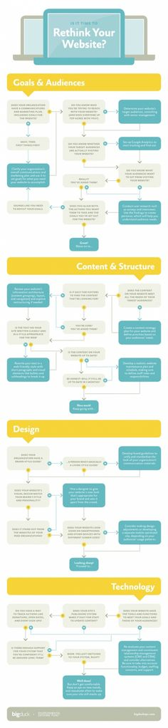 Rethink your website infographic