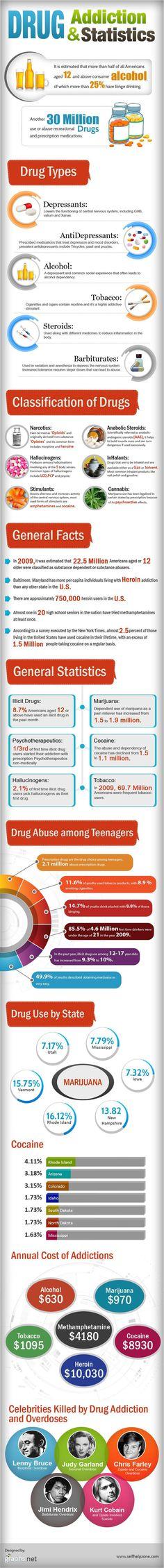 Drug Addiction And Statistics
