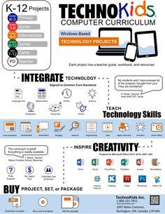 TechnoKids Computer Curriculum infographic.