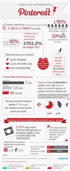 Pinterest in Italia [infografica]