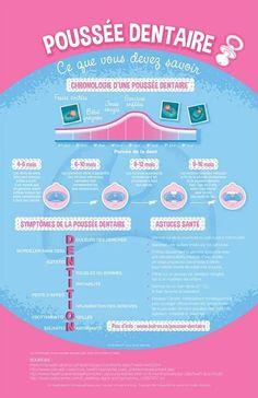 Découvrez nos conseils santé pour soulager la poussée dentaire de bébé!  Poussée Dentaire Bébé, 9b01f8a1355