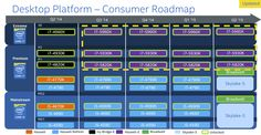 Intel Broadwell CPU