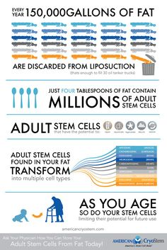 Ask Your Physician How You Can Store Your Adult Stem Cells From Fat Today!#INFOGRAPHIC