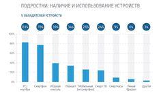8 из 10 подростков являются владельцами смартфонов. Инсайт - http://mr.kg/3P - #Гаджеты, #Интернет, #Подростки, #РАналитика, #РИнсайт, #Устройства