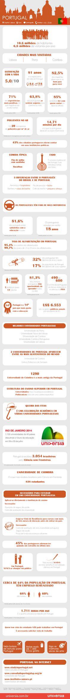Conheça 40 fatos relevantes que você deve saber antes de estudar e trabalhar em Portugal. Série sobre intercâmbio destaca 30 países durante o mês de maio. Confira