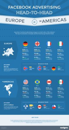#Facebook Ad Performance in the Americas, Europe (Infographic)