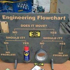 Army Engineers motor pool duct tape U. US Hooah military ingenuity make it work flow chart funny humor ha lol elbow grease wrench Ingenieur Humor, Engineer Humor, Funny Jokes, Hilarious, Funny Humour, Memes Br, Car Memes, Humor Grafico, Duct Tape