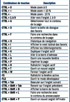 Edge browser keyboard shortcuts You are in the right place about Technology font Here we offer you the most beautiful pictures about the Technology cartoon you are looking for. When you examine the Ed Microsoft Windows, Microsoft Excel, Computer Shortcut Keys, Computer Basics, Android Technology, Technology World, Windows 10, Android Tutorials, Android Tricks
