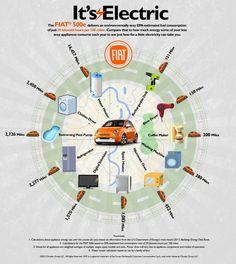 FIAT 500e Infographic