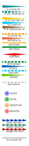 Visuwords is an on-line visual mind mapping tool (visuwords, 2013)
