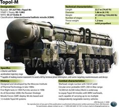Topol-M Intercontinental Ballistic Missile (ICBM), NATO: SS-27 Sickle-B. Can carry a single nuclear warhead of 550 kT.