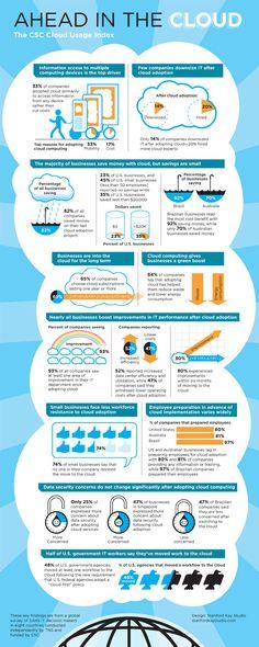 En quoi le cloud est-il utile aux entreprises?
