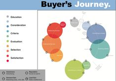 The Buyer's Journey Map.
