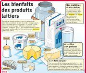 Les bienfaits des produits laitiers - Le Petit Quotidien, le seul site d'information quotidienne pour les 6 - 10 ans !