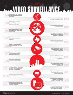 A great infographic on the history of surveillance. Starting from the conceptualization of Orwell's novel to present day technology. Quite intriguing and a good history lesson! Video Surveillance Cameras, Surveillance Equipment, Cctv Surveillance, Security Equipment, Security Surveillance, Security Alarm, Security Camera, Security Service, Private Security