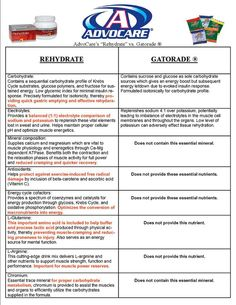 AdvoCare vs. Gatorade...You tell me which one you would chose?