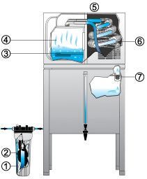 How the Waterwise 7000 Water Distiller Works!