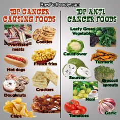 Top Cancer Causing Foods VS Top Anti Cancer Foods