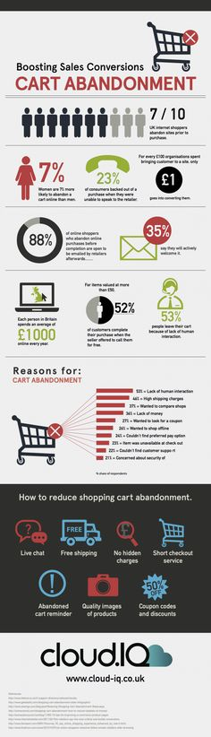Digital marketing infographic & data visualisation Boosting Sales Conversion with Cart Abandon Emails - Smart Insights Digital Marketing Advice Business Marketing, Email Marketing, Internet Marketing, Digital Marketing, Online Business, Email Design Inspiration, Small Business Start Up, Digital Strategy, Marketing Automation