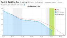 Essential Agile Processes Part 6: Sprint Burndown Chart | RefineM Project Management Consulting