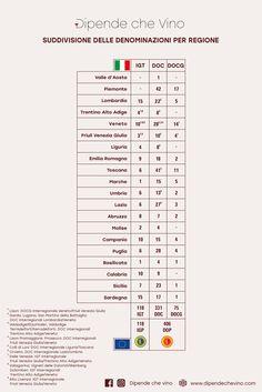 Suddivisione delle Denominazioni d'Origine dei Vini per regione Periodic Table, Beverages, Italy, Cook, Cheese, Wine, Italian Wine, Periodic Table Chart, Italia