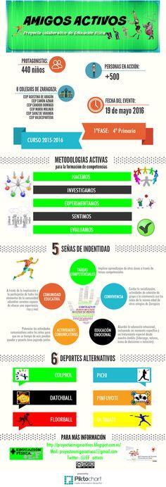 AMIGOS ACTIVOS: Nuestro proyecto colaborativo (infografía)