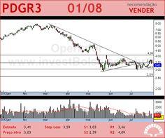 PDG REALT - PDGR3 - 01/08/2012 #PDGR3 #analises #bovespa