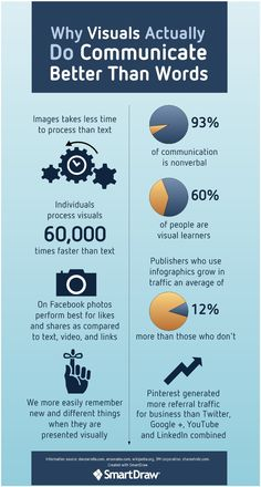 Why Visuals Communicate Better than Words #infografía