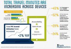 La crescita dei minuti online dedicati al #travel. è del 93% negli ultimi 3 anni! #webmarketingturistico