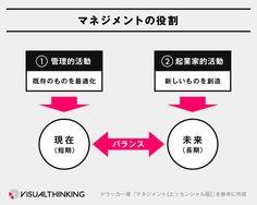 ドラッカー図解 マネジメントの役割 3