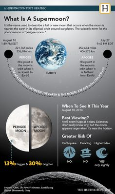 Supermoon On August 10 Will Be Biggest Of 2014