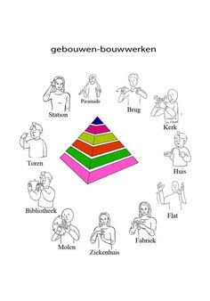 Gebouwen Learn Dutch, Sign Language, Speech Therapy, School Projects, Signs, Learning, Languages, Stage, Challenge