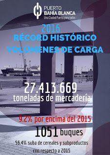 Hugo Antonio Borelli: El éxito del Puerto de Bahía Blanca