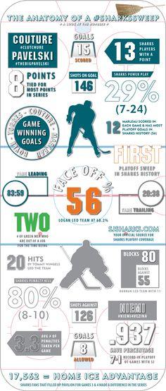 Hockey Posters, Anatomy, Infographic, Sharks, Infographics, Shark, Visual Schedules, Artistic Anatomy