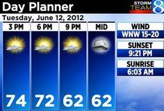 Grand Rapids forecast