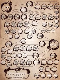 beer family tree [via bearings]