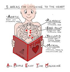 5 Areas of Auscultation For Heart Sounds (I use a different mnemonic though-- All (aorta) People (pulmonic) Eat (erb's point) Taco (tricuspid) Meat (mitral)